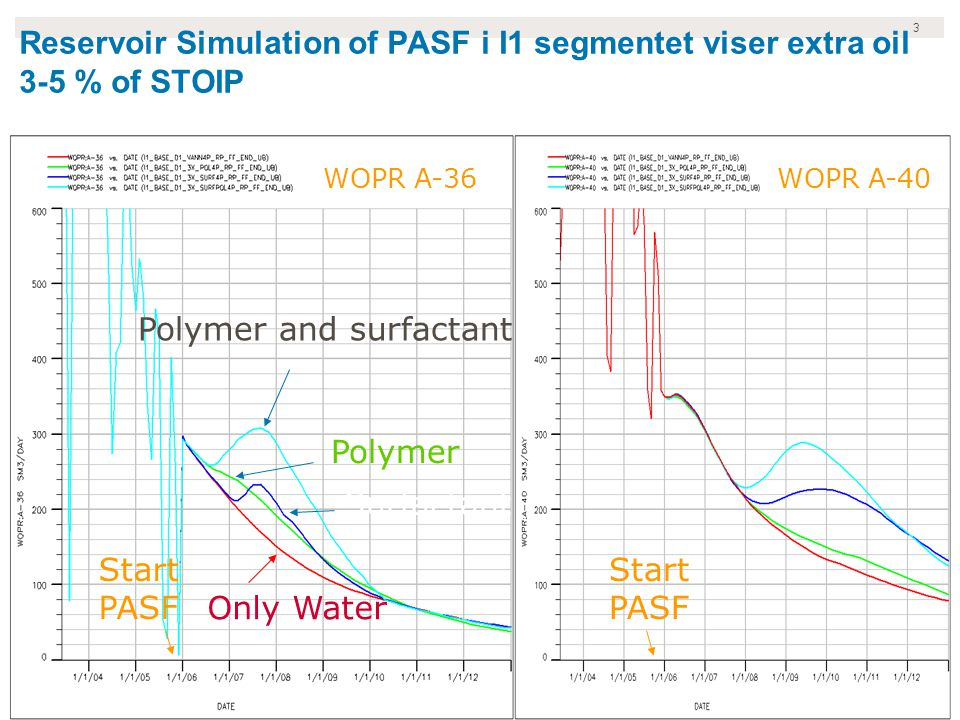 3 Reservoir Simulation of PASF i I1 segmentet viser extra oil 3-5 % of STOIP WOPR A-36WOPR A-40 Start PASF Polymer and surfactant Surfactant Only Wate