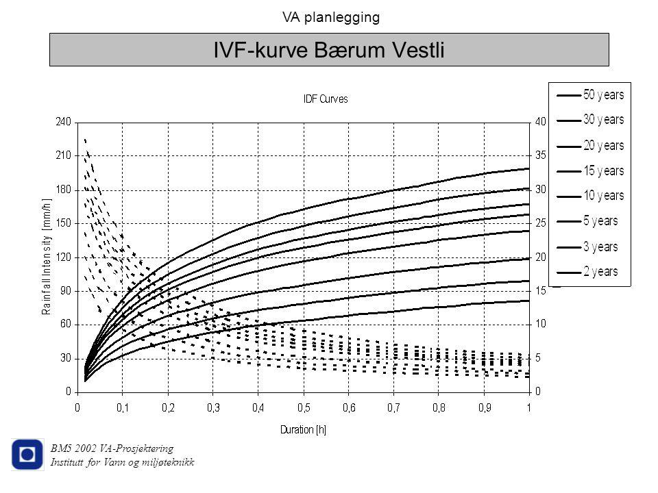 VA planlegging BM5 2002 VA-Prosjektering Institutt for Vann og miljøteknikk IVF-kurve Bærum Vestli
