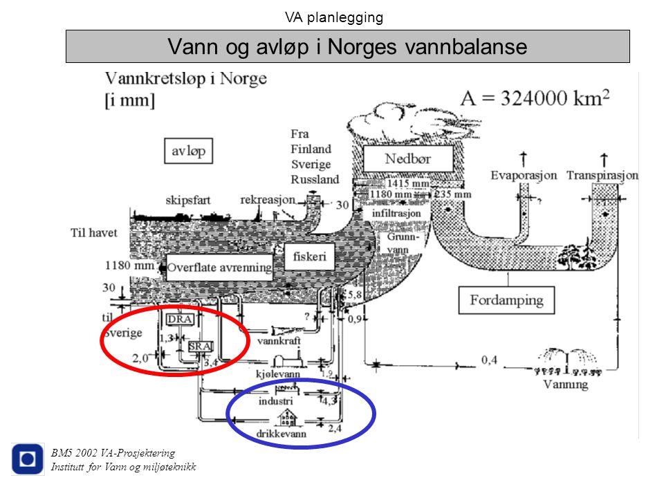 VA planlegging BM5 2002 VA-Prosjektering Institutt for Vann og miljøteknikk Vann og avløp i Norges vannbalanse