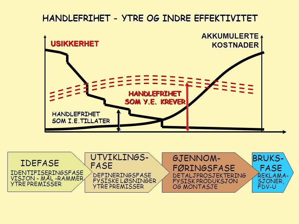 HANDLEFRIHET SOM Y.E. KREVER HANDLEFRIHET - YTRE OG INDRE EFFEKTIVITET USIKKERHET AKKUMULERTE KOSTNADER BRUKS- FASE REKLAMA- SJONER, FDV-U GJENNOM- FØ