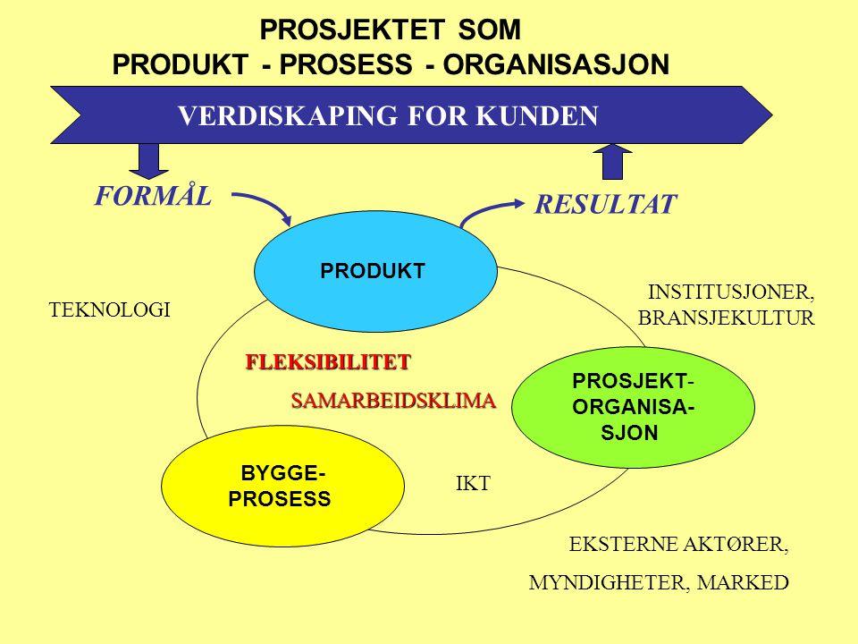 PROSJEKTET SOM PRODUKT - PROSESS - ORGANISASJON PRODUKT BYGGE- PROSESS PROSJEKT- ORGANISA- SJON FLEKSIBILITETSAMARBEIDSKLIMA EKSTERNE AKTØRER, MYNDIGH
