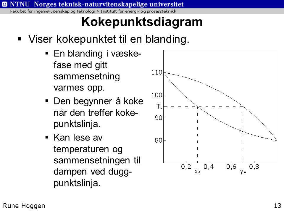 Kokepunktsdiagram Rune Hoggen13  Viser kokepunktet til en blanding.  En blanding i væske- fase med gitt sammensetning varmes opp.  Den begynner å k