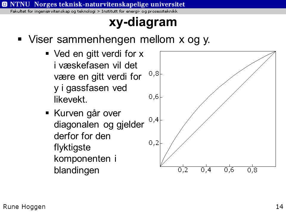 xy-diagram Rune Hoggen14  Viser sammenhengen mellom x og y.  Ved en gitt verdi for x i væskefasen vil det være en gitt verdi for y i gassfasen ved l