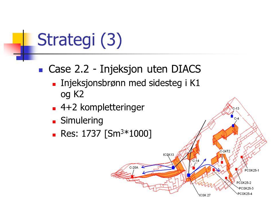 Strategi (3) Case 2.2 - Injeksjon uten DIACS Injeksjonsbrønn med sidesteg i K1 og K2 4+2 kompletteringer Simulering Res: 1737 [Sm 3 *1000]