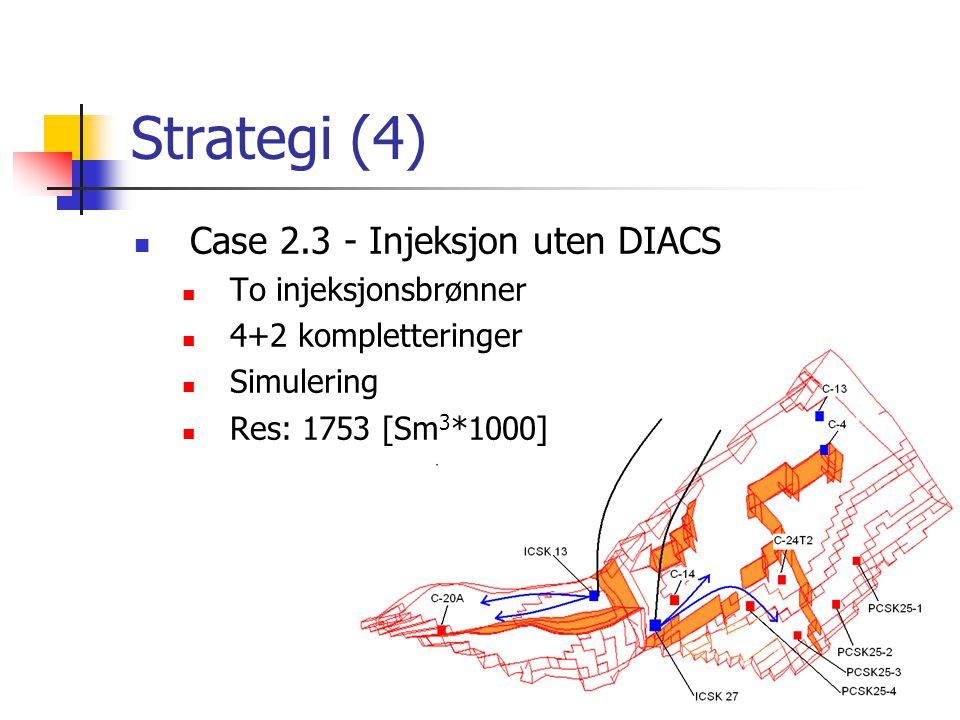 Strategi (4) Case 2.3 - Injeksjon uten DIACS To injeksjonsbrønner 4+2 kompletteringer Simulering Res: 1753 [Sm 3 *1000]
