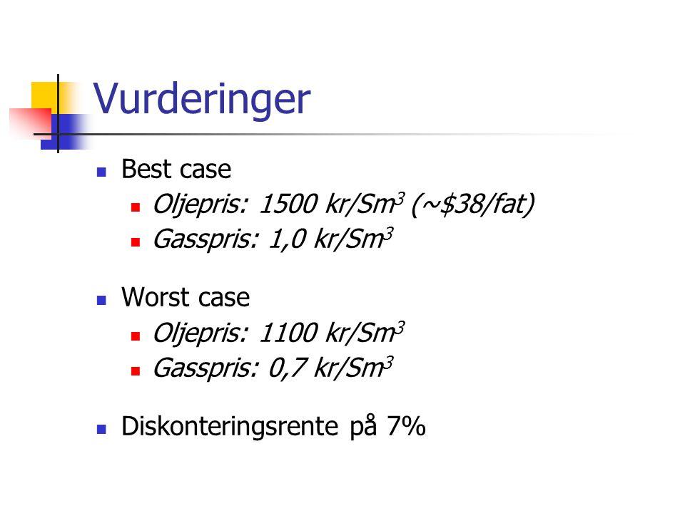 Vurderinger Best case Oljepris: 1500 kr/Sm 3 (~$38/fat) Gasspris: 1,0 kr/Sm 3 Worst case Oljepris: 1100 kr/Sm 3 Gasspris: 0,7 kr/Sm 3 Diskonteringsrente på 7%