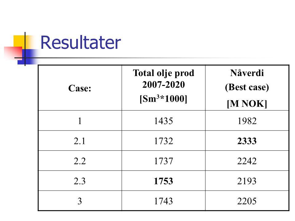 Resultater Case: Total olje prod 2007-2020 [Sm 3 *1000] Nåverdi (Best case) [M NOK] 114351982 2.117322333 2.217372242 2.317532193 317432205
