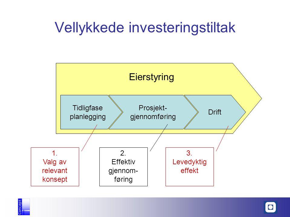 Eierstyring Vellykkede investeringstiltak Tidligfase planlegging Prosjekt- gjennomføring Drift 1. Valg av relevant konsept 2. Effektiv gjennom- føring