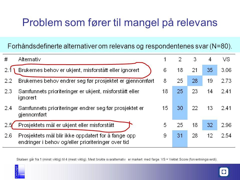 Problem som fører til mangel på relevans Skalaen går fra 1 (minst viktig) til 4 (mest viktig). Mest brukte svaralternativ er markert med farge. VS = V