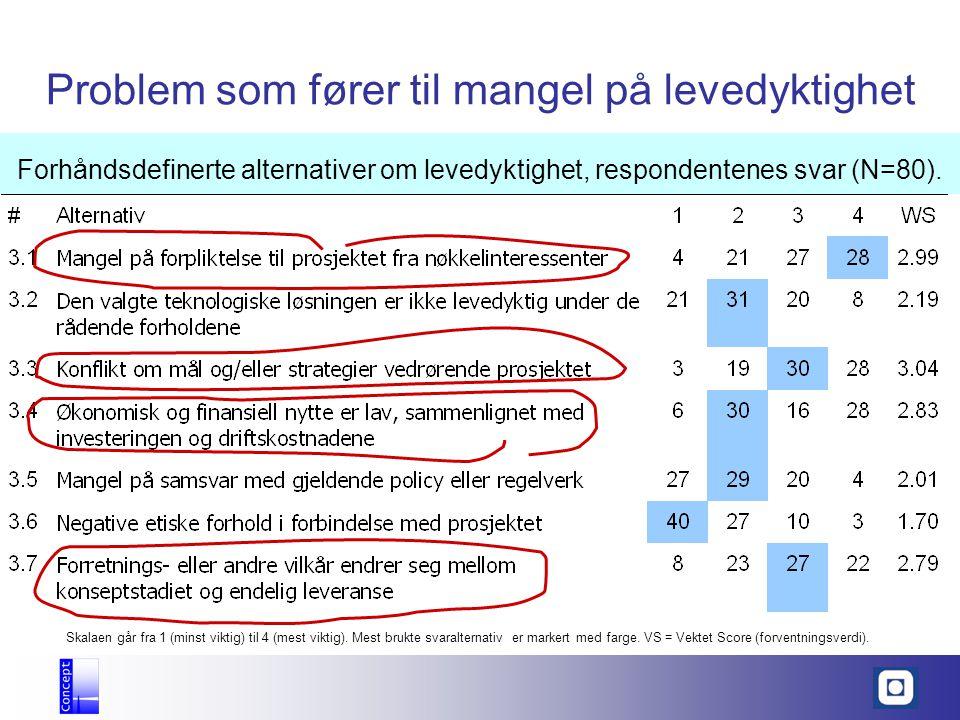 Problem som fører til mangel på levedyktighet Forhåndsdefinerte alternativer om levedyktighet, respondentenes svar (N=80). Skalaen går fra 1 (minst vi