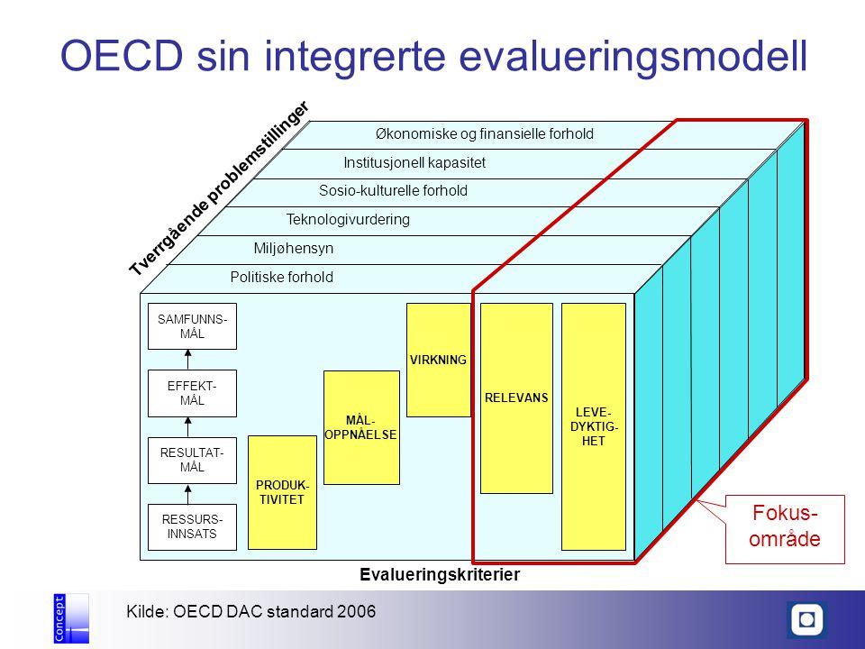 OECD sin integrerte evalueringsmodell Kilde: OECD DAC standard 2006 PRODUK- TIVITET PRODUK- TIVITET MÅL- OPPNÅELSE MÅL- OPPNÅELSE VIRKNING RELEVANS LEVE- DYKTIG- HET LEVE- DYKTIG- HET Evalueringskriterier Politiske forhold Miljøhensyn Teknologivurdering Sosio-kulturelle forhold Institusjonell kapasitet Økonomiske og finansielle forhold Tverrgående problemstillinger SAMFUNNS- MÅL SAMFUNNS- MÅL EFFEKT- MÅL EFFEKT- MÅL RESSURS- INNSATS RESSURS- INNSATS RESULTAT- MÅL RESULTAT- MÅL Fokus- område