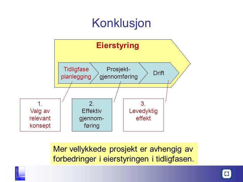 Konklusjon Eierstyring Tidligfase planlegging Prosjekt- gjennomføring Drift 1. Valg av relevant konsept 2. Effektiv gjennom- føring 3. Levedyktig effe