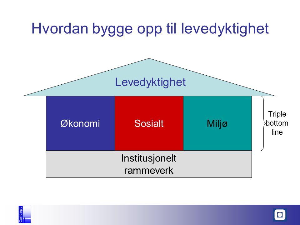 Levedyktighet ØkonomiSosialtMiljø Institusjonelt rammeverk Triple bottom line Hvordan bygge opp til levedyktighet