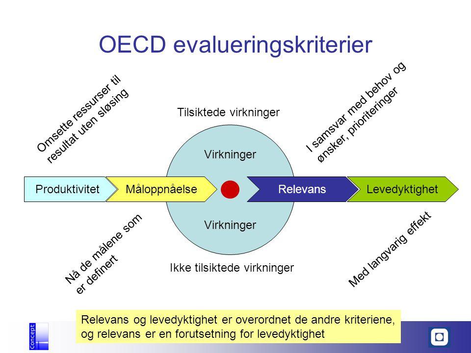 OECD evalueringskriterier Produktivitet Omsette ressurser til resultat uten sløsing Virkninger Tilsiktede virkninger Ikke tilsiktede virkninger Relevans I samsvar med behov og ønsker, prioriteringer Levedyktighet Med langvarig effekt Måloppnåelse Nå de målene som er definert Relevans og levedyktighet er overordnet de andre kriteriene, og relevans er en forutsetning for levedyktighet