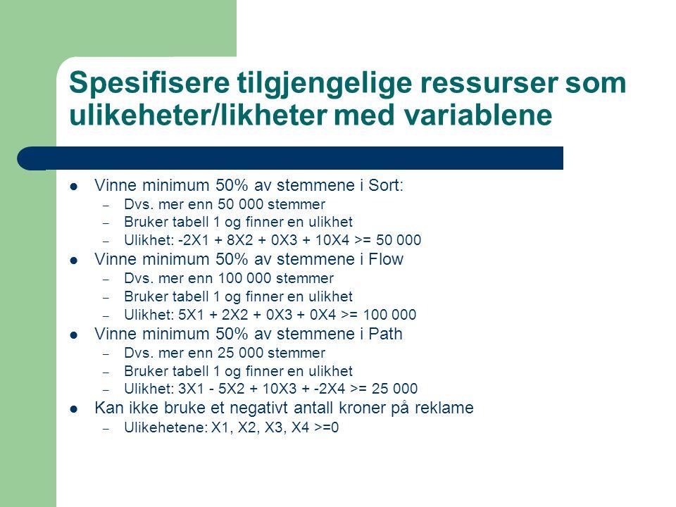 Spesifisere tilgjengelige ressurser som ulikeheter/likheter med variablene Vinne minimum 50% av stemmene i Sort: – Dvs.