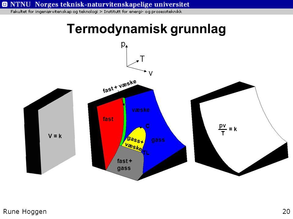Termodynamisk grunnlag Rune Hoggen20 v T p V = k gass fast + gass gass+ væske fast væske C pv T = k TL fast + væske