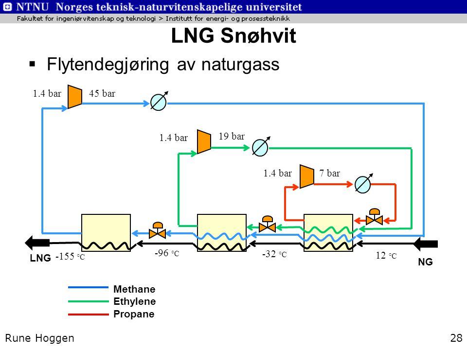 Methane Ethylene Propane NG 12 °C -32 °C 1.4 bar 7 bar -96 °C 1.4 bar 19 bar LNG -155 °C 1.4 bar 45 bar  Flytendegjøring av naturgass Rune Hoggen28 L