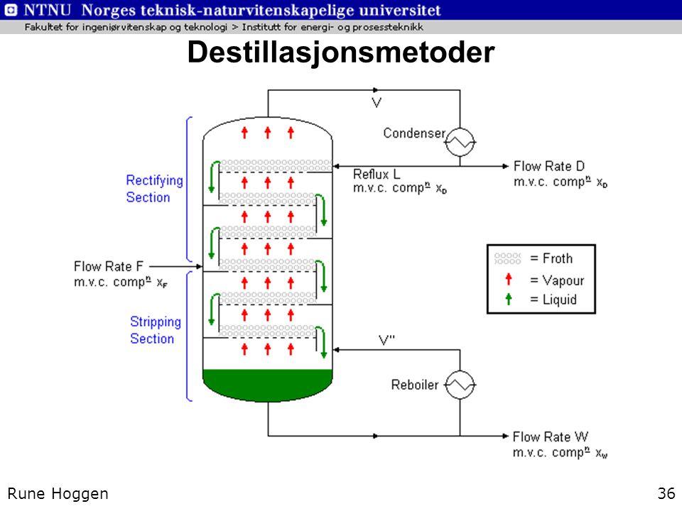 Destillasjonsmetoder Rune Hoggen36