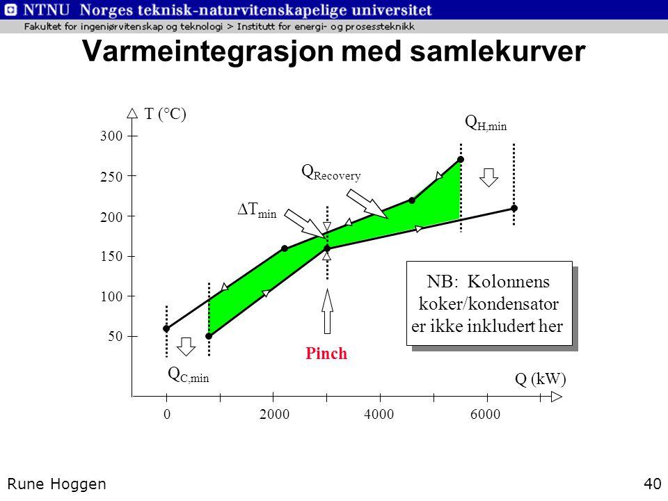 Rune Hoggen40 Varmeintegrasjon med samlekurver 2000400060000 300 250 200 150 100 50 T (°C) Q (kW) Q H,min Q C,min Pinch Q Recovery  T min NB: Kolonne