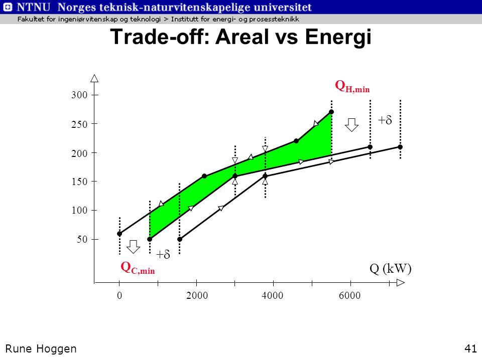 Rune Hoggen41 Trade-off: Areal vs Energi 300 250 200 150 100 50 Q (kW) 2000400060000 Q H,min Q C,min ++ ++