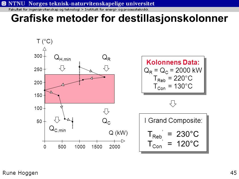 Rune Hoggen45 Grafiske metoder for destillasjonskolonner 300 250 200 150 100 50 T (°C) Q (kW) 50015000 Q H,min Q C,min Kolonnens Data: Q R = Q C = 200
