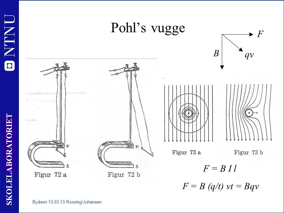 20 SKOLELABORATORIET Pohl's vugge F = B I l F = B (q/t) vt = Bqv B qv F Byåsen 13.03.13 Rossing/Johansen