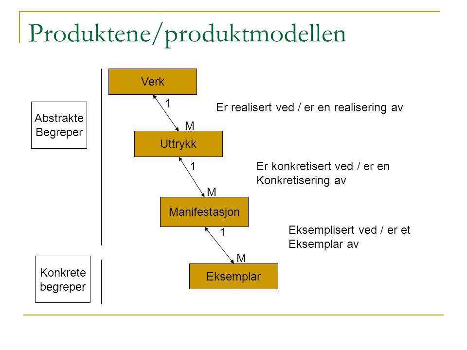 Produktene/produktmodellen Verk Uttrykk Manifestasjon Eksemplar Abstrakte Begreper Konkrete begreper 1 M 1 1 M M Er realisert ved / er en realisering