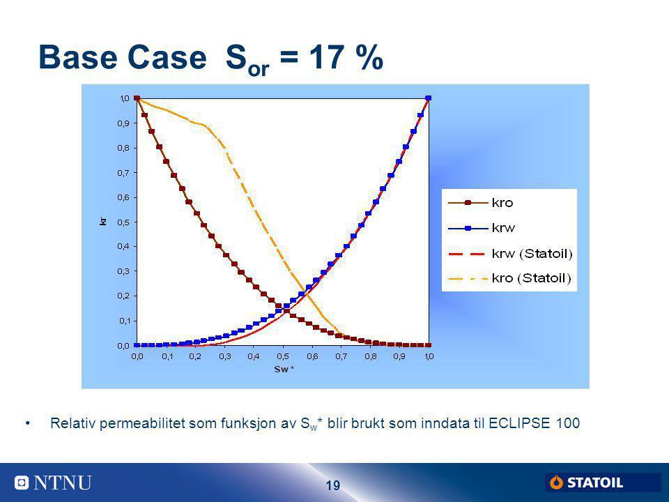 19 Base Case S or = 17 % Relativ permeabilitet som funksjon av S w * blir brukt som inndata til ECLIPSE 100