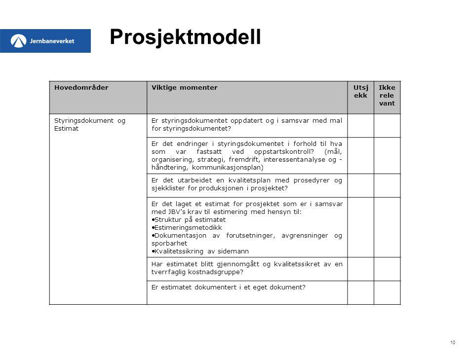 10 Prosjektmodell HovedområderViktige momenterUtsj ekk Ikke rele vant Styringsdokument og Estimat Er styringsdokumentet oppdatert og i samsvar med mal