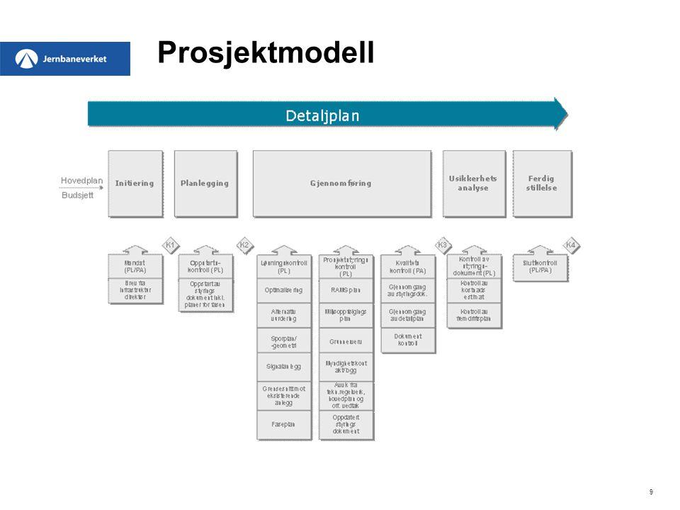 9 Prosjektmodell