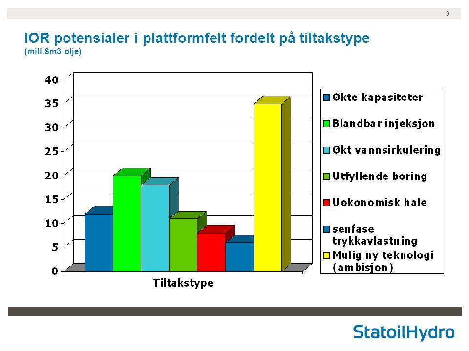 9 IOR potensialer i plattformfelt fordelt på tiltakstype (mill Sm3 olje)