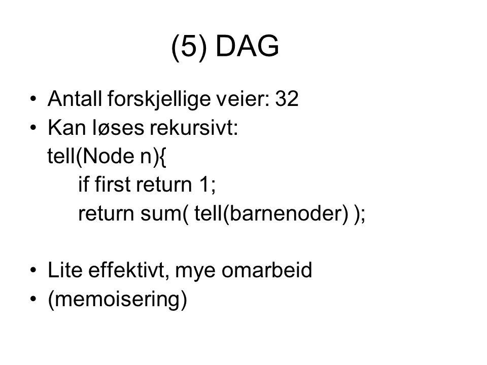 (5) DAG Antall forskjellige veier: 32 Kan løses rekursivt: tell(Node n){ if first return 1; return sum( tell(barnenoder) ); Lite effektivt, mye omarbeid (memoisering)
