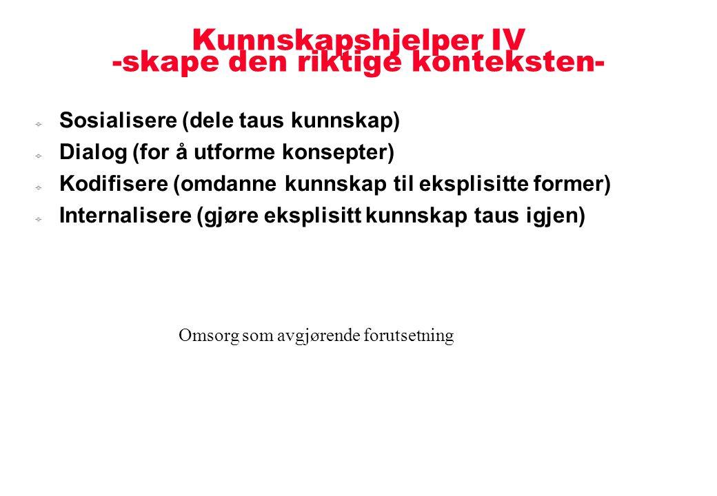 Kunnskapshjelper IV -skape den riktige konteksten-  Sosialisere (dele taus kunnskap)  Dialog (for å utforme konsepter)  Kodifisere (omdanne kunnska
