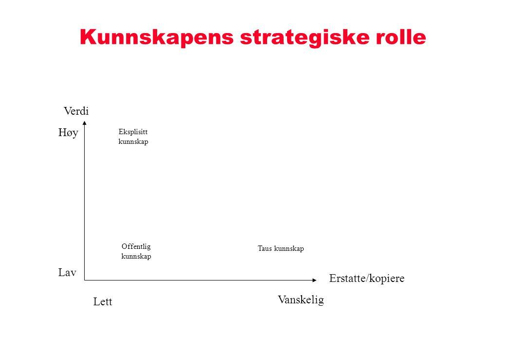Kunnskapens strategiske rolle Erstatte/kopiere Vanskelig Lett Verdi Høy Lav Offentlig kunnskap Eksplisitt kunnskap Taus kunnskap