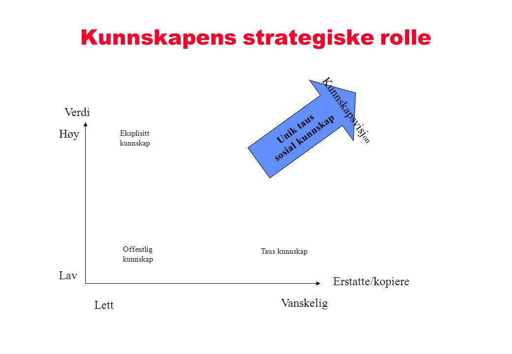 Individuell kompetanse Ekstern struktur Intern struktur KR 10.