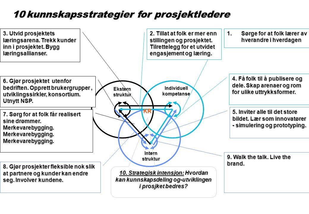 Prosjekt og kunnskapsutvikling Kunnskaps- fokus NyEksisterende Prosessfokus Høy Lav Risikoreduserere samle og plassere Effektivitetssøkere formidle og dele Innovatører skape