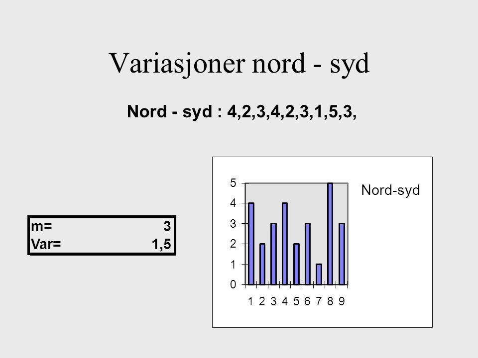 Variasjoner nord - syd Nord - syd : 4,2,3,4,2,3,1,5,3, 0 1 2 3 4 5 123456789 Nord-syd m=3 Var=1,5