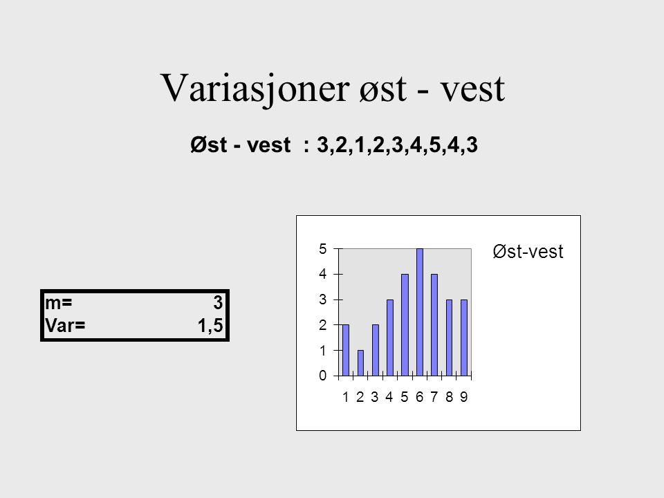Variasjoner øst - vest Øst - vest : 3,2,1,2,3,4,5,4,3 0 1 2 3 4 5 123456789 Øst-vest m=3 Var=1,5