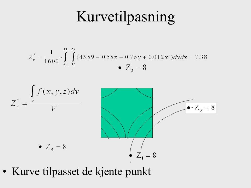 Kurvetilpasning Kurve tilpasset de kjente punkt