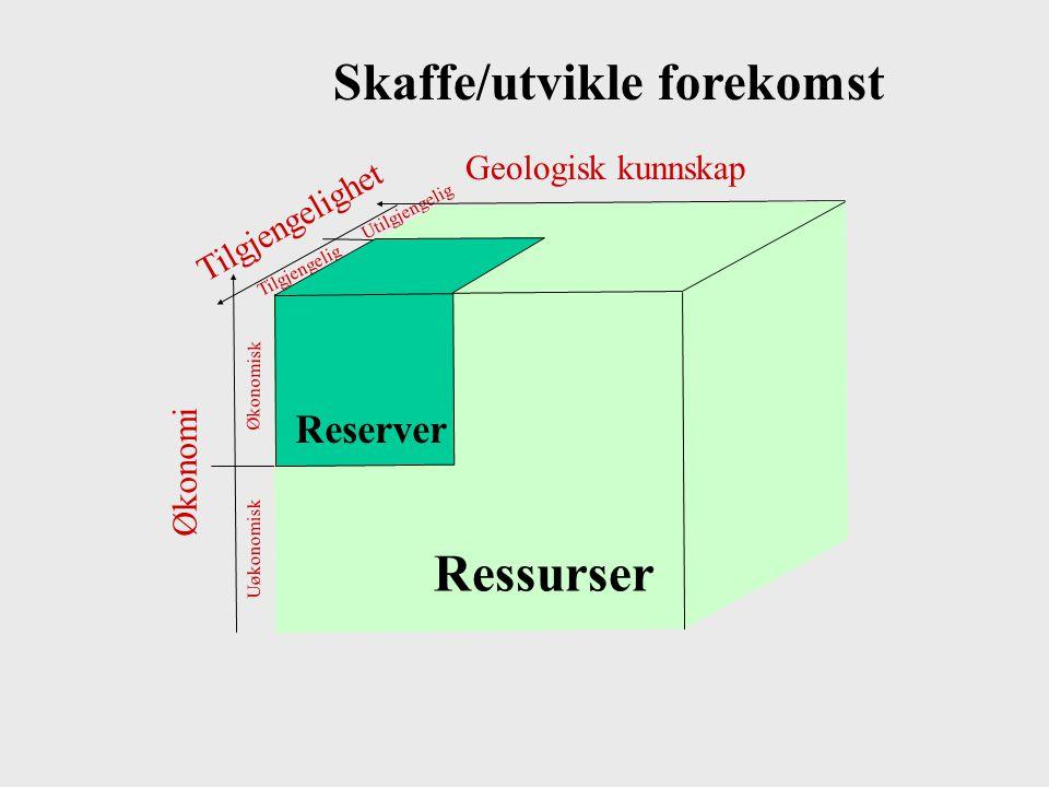 Økonomi Tilgjengelighet Tilgjengelig Utilgjengelig Økonomisk Uøkonomisk Geologisk kunnskap Skaffe/utvikle forekomst Ressurser Reserver