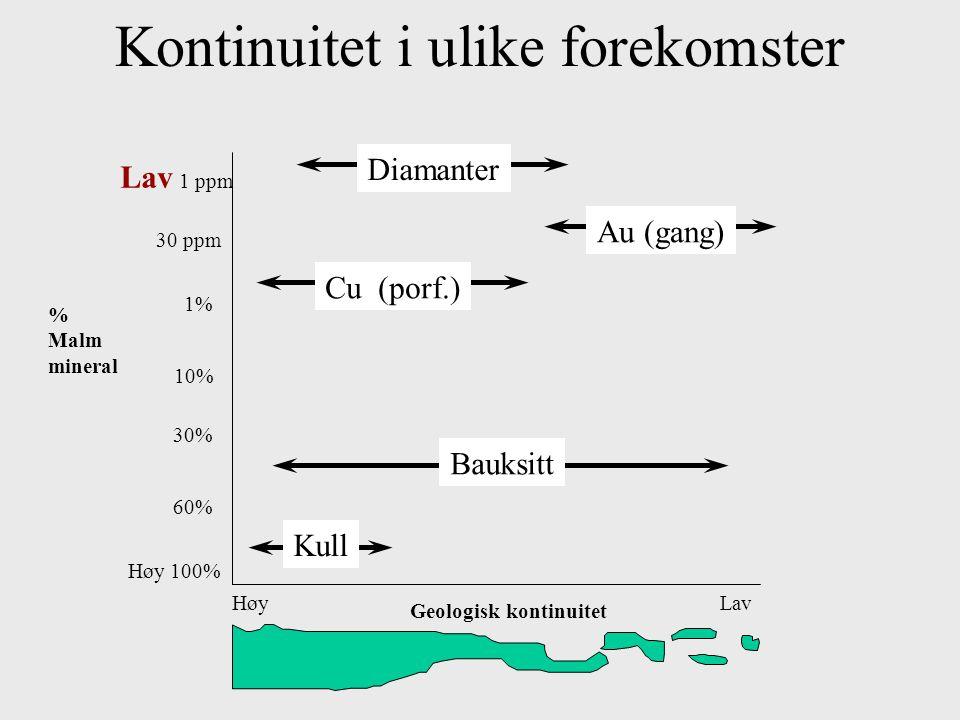 Kontinuitet i ulike forekomster Kull HøyLav Geologisk kontinuitet Høy 100% Lav 1 ppm 60% 30% 1% 30 ppm 10% Bauksitt Cu (porf.) Diamanter Au (gang) % M