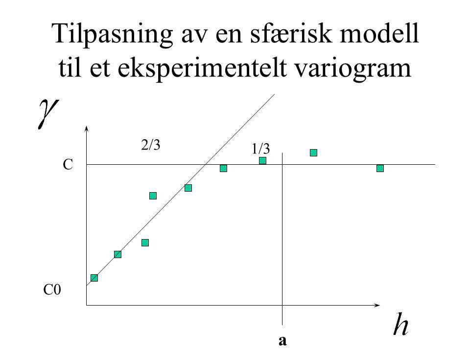 Tilpasning av en sfærisk modell til et eksperimentelt variogram C C0 2/3 1/3 a