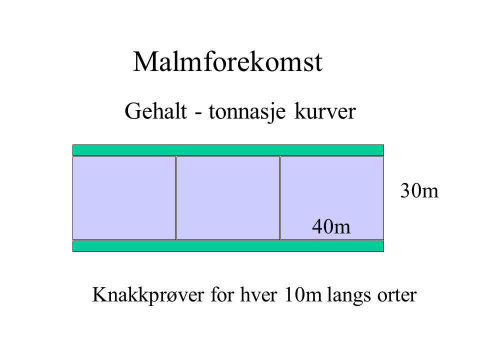 Gehalt - tonnasje kurver 30m 40m Knakkprøver for hver 10m langs orter Malmforekomst