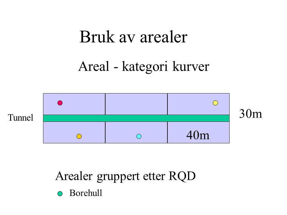 Areal - kategori kurver 30m 40m Arealer gruppert etter RQD Bruk av arealer Borehull Tunnel