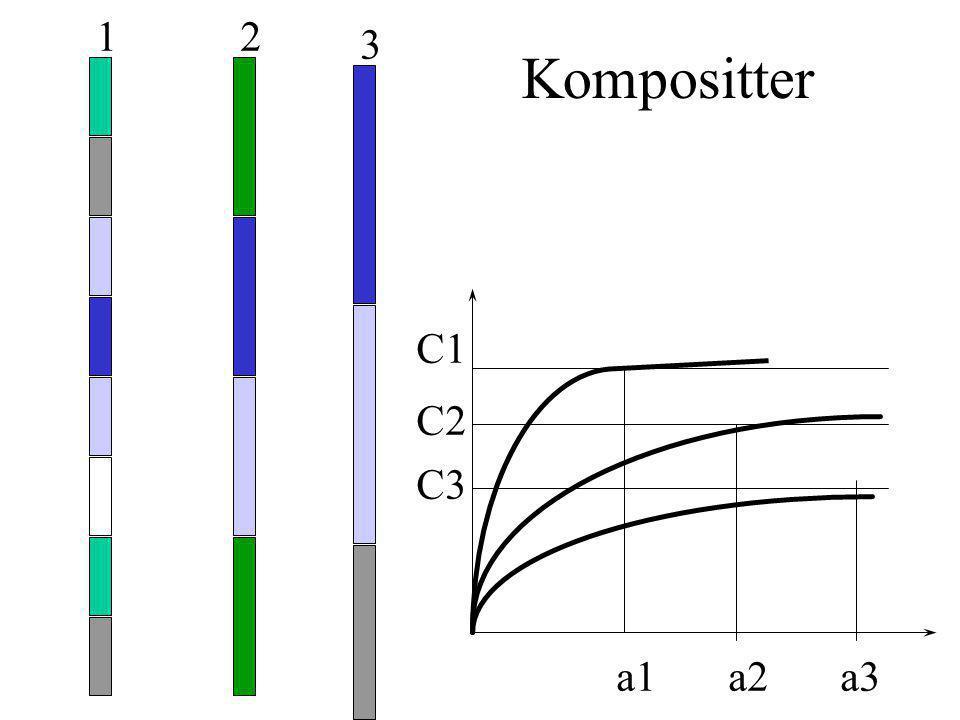 Kompositter 1 C1 a1 2 C2 a2 3 C3 a3