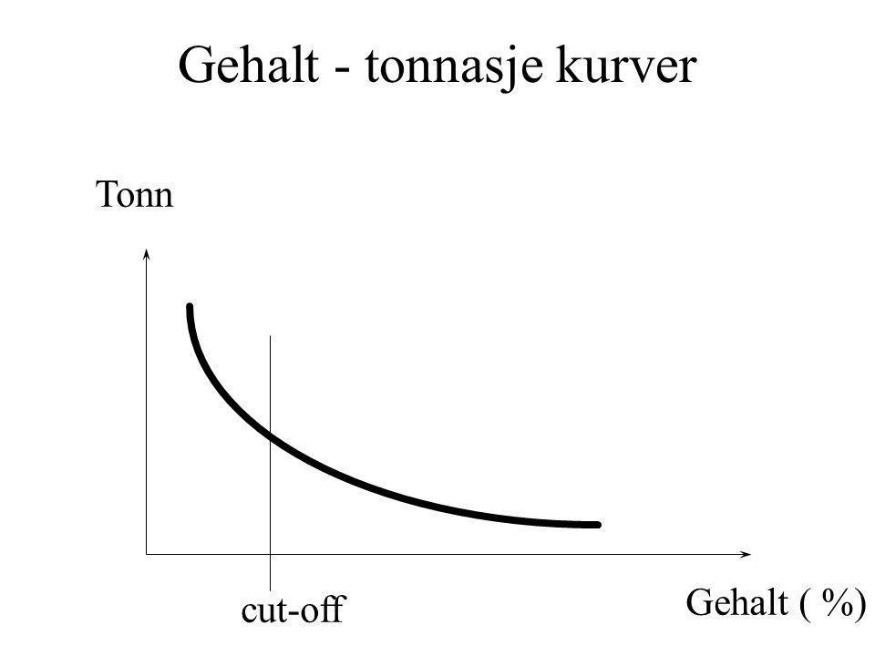 Gehalt - tonnasje kurver Tonn Gehalt ( %) cut-off