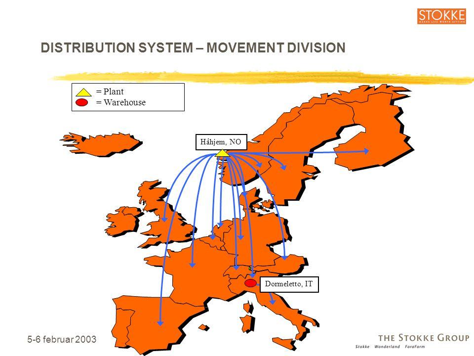 5-6 februar 200314 Håhjem, NO Dormeletto, IT = Plant = Warehouse DISTRIBUTION SYSTEM – MOVEMENT DIVISION
