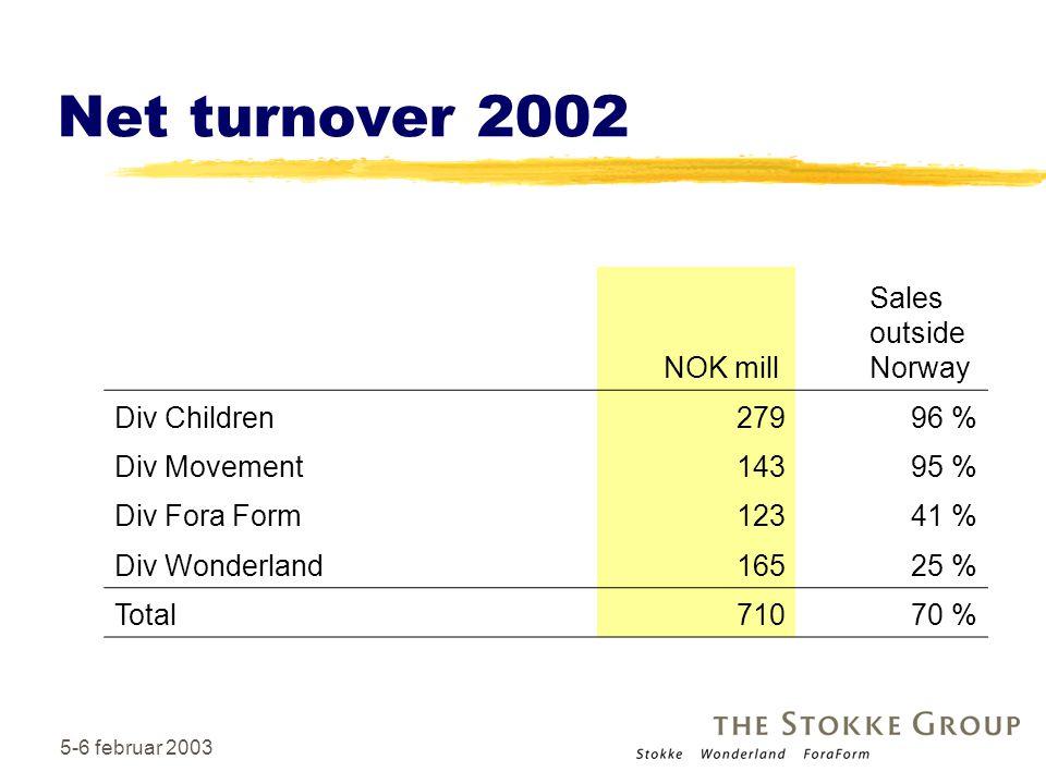 5-6 februar 20036 Net turnover 2002 NOK mill Sales outside Norway Div Children27996 % Div Movement14395 % Div Fora Form12341 % Div Wonderland16525 % Total71070 %