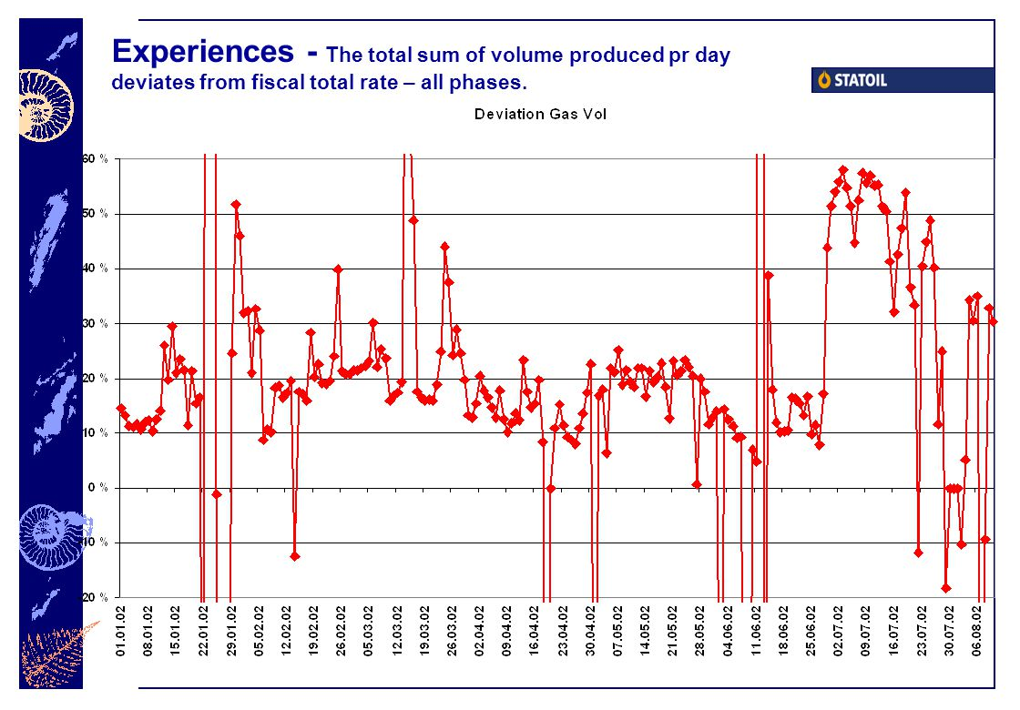 Experiences - The total sum of volume produced pr day deviates from fiscal total rate – all phases.