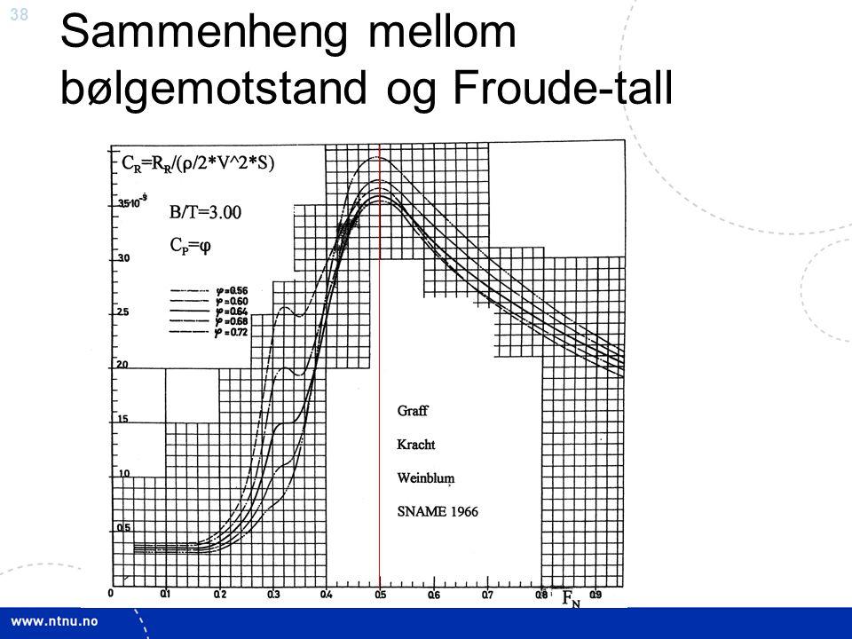 38 Sammenheng mellom bølgemotstand og Froude-tall